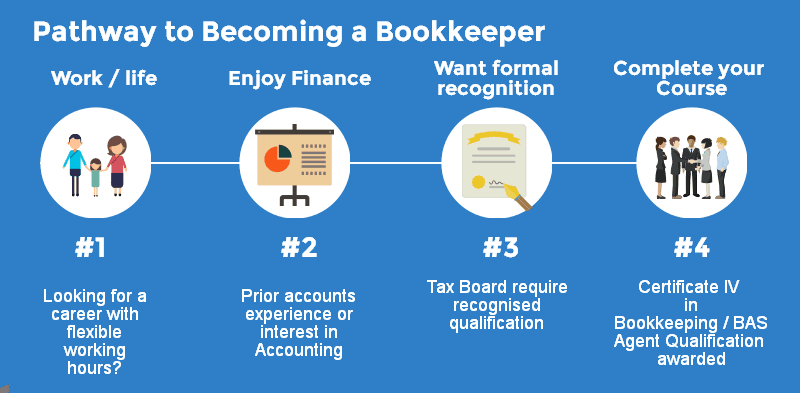 BAS Agent Course to Becoem a Bookkeeper