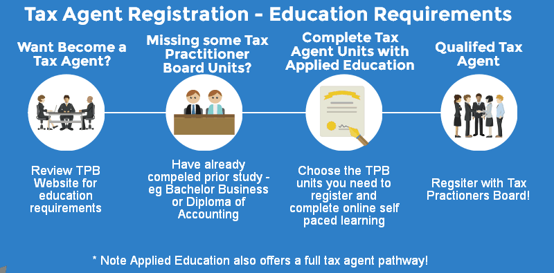 tax agent course to become registered