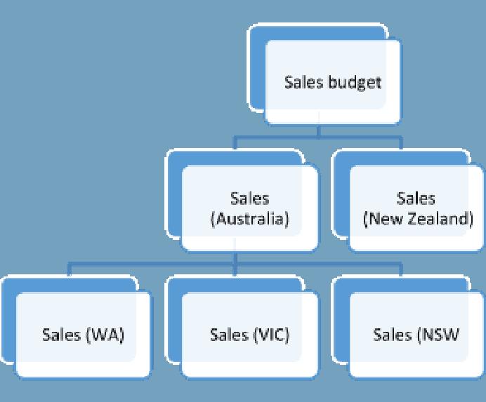 Sales Hierarchy