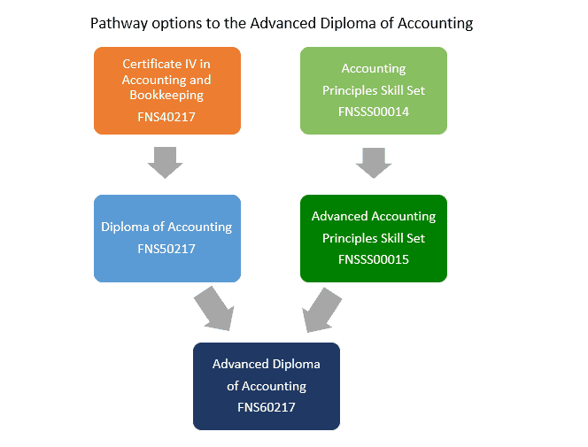 Pathways to the Advanced Diploma of Accounting